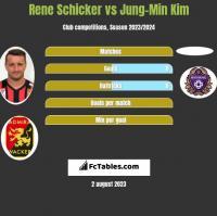 Rene Schicker vs Jung-Min Kim h2h player stats