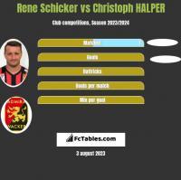 Rene Schicker vs Christoph HALPER h2h player stats