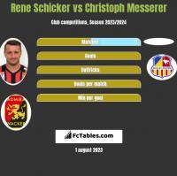 Rene Schicker vs Christoph Messerer h2h player stats