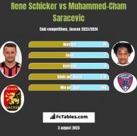 Rene Schicker vs Muhammed-Cham Saracevic h2h player stats