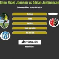Rene Shaki Joensen vs Adrian Justinussen h2h player stats