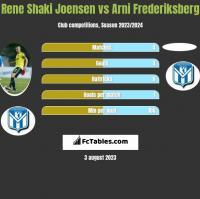 Rene Shaki Joensen vs Arni Frederiksberg h2h player stats