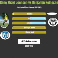 Rene Shaki Joensen vs Benjamin Heinesen h2h player stats