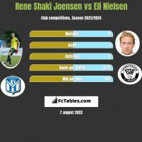 Rene Shaki Joensen vs Eli Nielsen h2h player stats