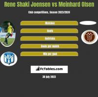 Rene Shaki Joensen vs Meinhard Olsen h2h player stats