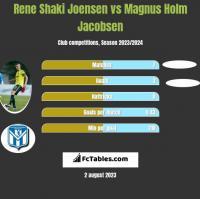 Rene Shaki Joensen vs Magnus Holm Jacobsen h2h player stats