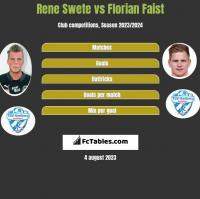 Rene Swete vs Florian Faist h2h player stats