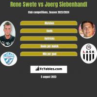 Rene Swete vs Joerg Siebenhandl h2h player stats