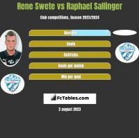 Rene Swete vs Raphael Sallinger h2h player stats