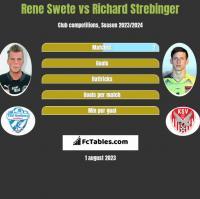 Rene Swete vs Richard Strebinger h2h player stats