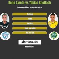 Rene Swete vs Tobias Knoflach h2h player stats