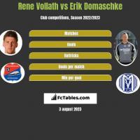 Rene Vollath vs Erik Domaschke h2h player stats