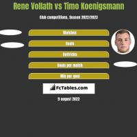 Rene Vollath vs Timo Koenigsmann h2h player stats