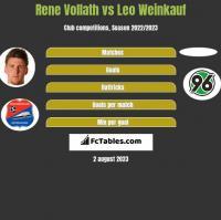 Rene Vollath vs Leo Weinkauf h2h player stats