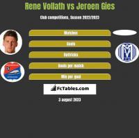 Rene Vollath vs Jeroen Gies h2h player stats