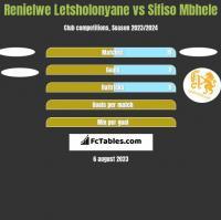 Renielwe Letsholonyane vs Sifiso Mbhele h2h player stats