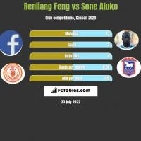 Renliang Feng vs Sone Aluko h2h player stats