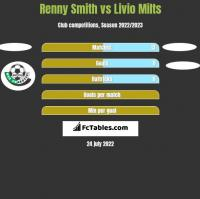 Renny Smith vs Livio Milts h2h player stats