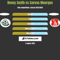 Renny Smith vs Savvas Mourgos h2h player stats