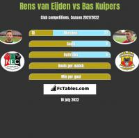 Rens van Eijden vs Bas Kuipers h2h player stats