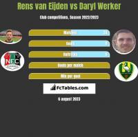Rens van Eijden vs Daryl Werker h2h player stats