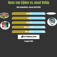 Rens van Eijden vs Josef Kvida h2h player stats