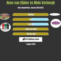 Rens van Eijden vs Niels Verburgh h2h player stats