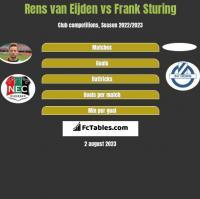 Rens van Eijden vs Frank Sturing h2h player stats