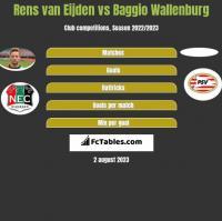 Rens van Eijden vs Baggio Wallenburg h2h player stats