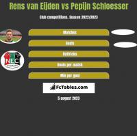 Rens van Eijden vs Pepijn Schloesser h2h player stats