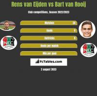 Rens van Eijden vs Bart van Rooij h2h player stats