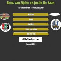Rens van Eijden vs justin De Haas h2h player stats