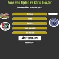 Rens van Eijden vs Chris Gloster h2h player stats