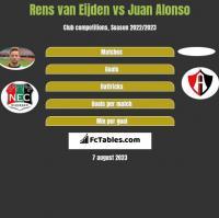 Rens van Eijden vs Juan Alonso h2h player stats