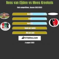 Rens van Eijden vs Mees Kreekels h2h player stats