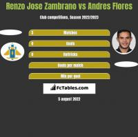 Renzo Jose Zambrano vs Andres Flores h2h player stats
