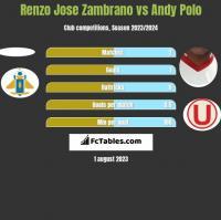 Renzo Jose Zambrano vs Andy Polo h2h player stats