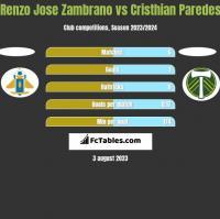 Renzo Jose Zambrano vs Cristhian Paredes h2h player stats