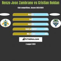 Renzo Jose Zambrano vs Cristian Roldan h2h player stats