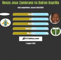 Renzo Jose Zambrano vs Dairon Asprilla h2h player stats