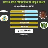 Renzo Jose Zambrano vs Diego Chara h2h player stats