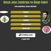 Renzo Jose Zambrano vs Diego Valeri h2h player stats