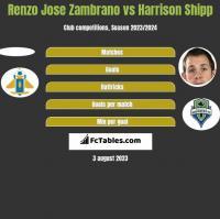 Renzo Jose Zambrano vs Harrison Shipp h2h player stats