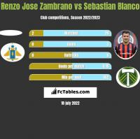 Renzo Jose Zambrano vs Sebastian Blanco h2h player stats