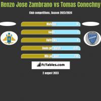 Renzo Jose Zambrano vs Tomas Conechny h2h player stats
