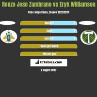Renzo Jose Zambrano vs Eryk Williamson h2h player stats