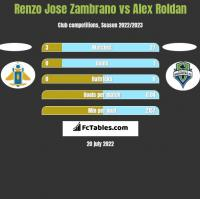 Renzo Jose Zambrano vs Alex Roldan h2h player stats