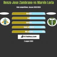 Renzo Jose Zambrano vs Marvin Loria h2h player stats