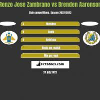 Renzo Jose Zambrano vs Brenden Aaronson h2h player stats
