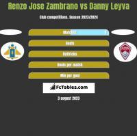 Renzo Jose Zambrano vs Danny Leyva h2h player stats